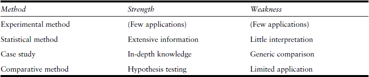 Comparative Politics Table 1 Methods of Comparative Analysis