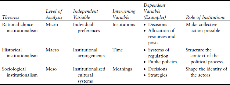 Comparative Politics Table 2 Neo-Institutionalist Theories