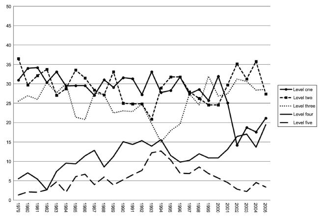 Political Repression Figure 1