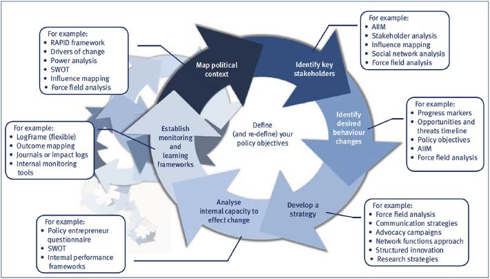 Public Policy Figure 1